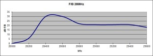 FB53FB10m