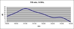 FB53FB20m
