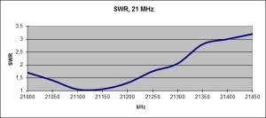 FB53SWR15m
