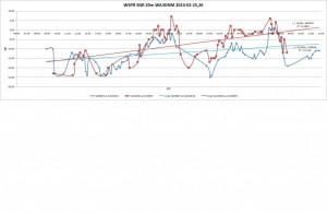WSPR-2014-02-2526-20m-WA3DNM-diagram-1024x665