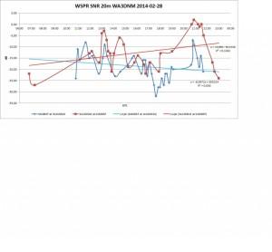 WSPR-2014-02-28-20m-WA3DNM-diagram-1024x948