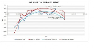 WSPR-SNR-17m-JA2KCT-1024x531